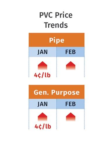 PVC Prices February 2021