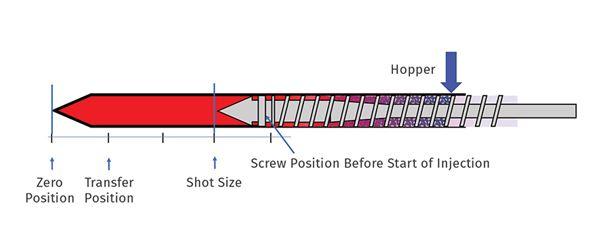 Consider the Cushion When Seeking Shot-to-Shot Consistency image