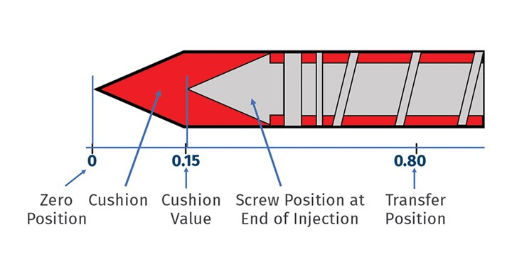 Importance of Cushion in Injection Molding