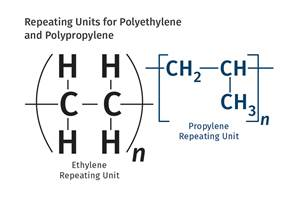 Tracing the History of Polymeric Materials: Part 6