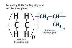 追溯聚合物材料的历史:第6部分