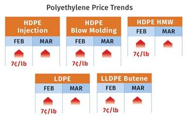 PE Prices April 2021