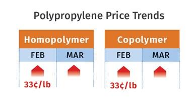 PP Pricing April 2021