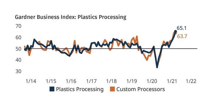Plastics Processing Business May 2021