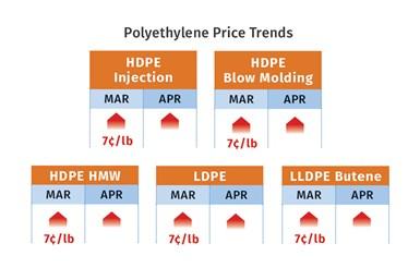 PE Resin Prices May 2021