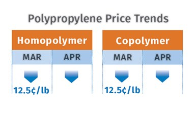 PP Prices May 2021