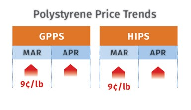 PS Prices May 2021