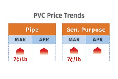 PVC Prices May 2021