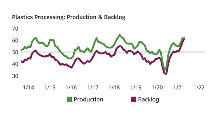 Plastics Processing Business Conditions May 2021