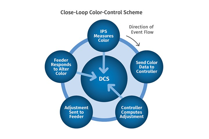 Measure and Control Color Inline