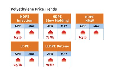 PE Prices Trends May 2021