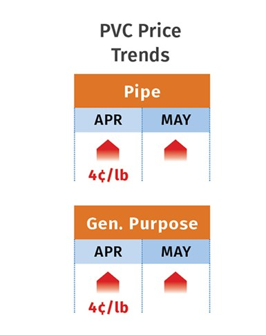 PVC Price Trends May 2021