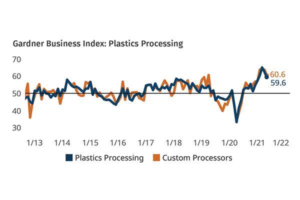 5月份加工市场增速放缓
