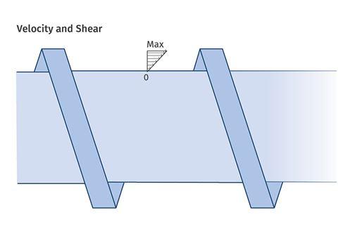 了解螺杆几何形状对熔化速率的影响