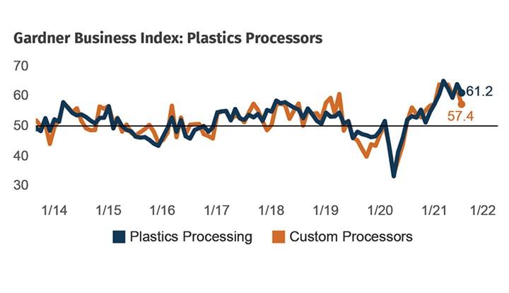 塑料加工业务条件
