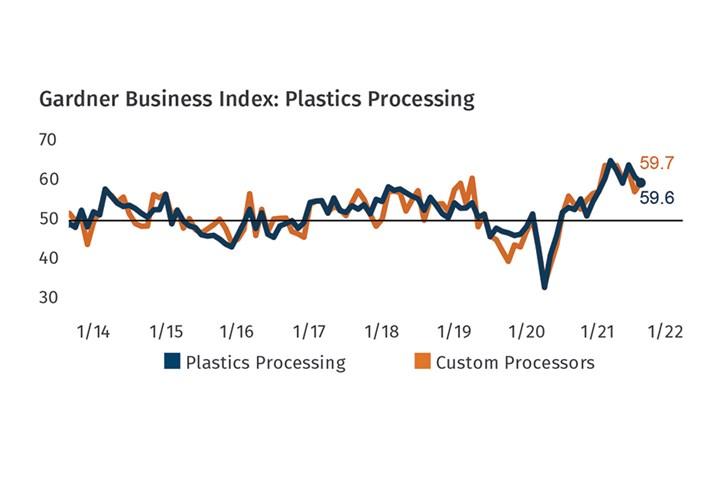 塑料加工业务情况2021年9月
