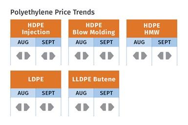 2021年9月PE价格趋势