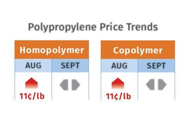 PP价格趋势2021年9月