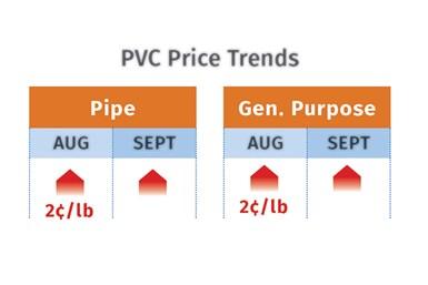 2021年9月PVC价格趋势