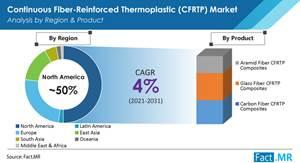 CFRTP复合材料将在未来10年以更大的速度增长