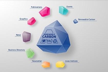 nova-Institute's new carbon renewal website