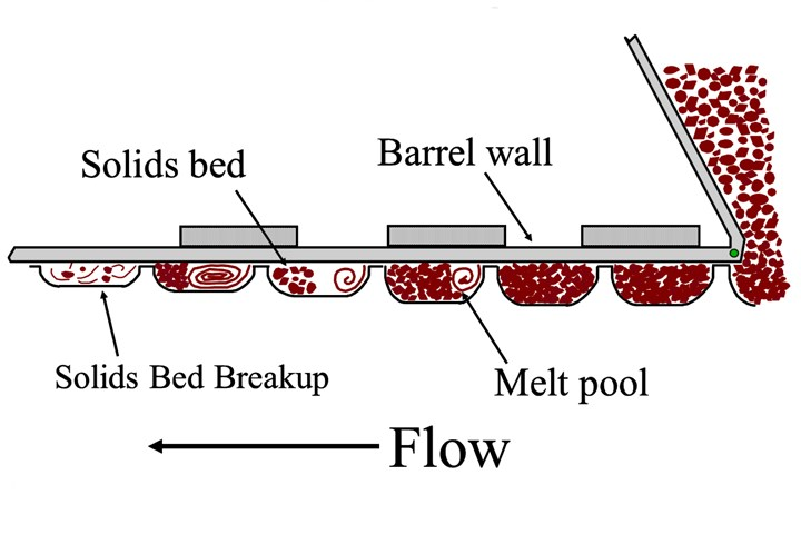 FIG 1 Melt model of a general-purpose injection screw.