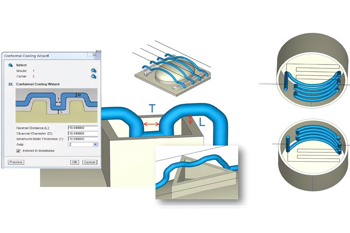 New Conformal Cooling Wizard quickly creates a cooling layout from a 2D mold model.