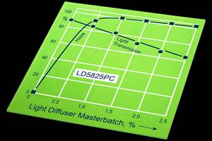 Light-Duffusing Color and Additive Masterbatches for LED Light Sources