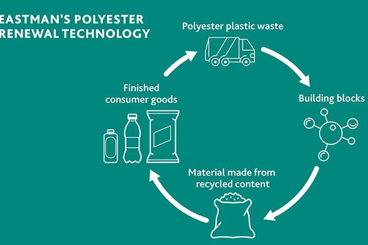 Eastman's chemically recycled Renew PET copolymer portfolio