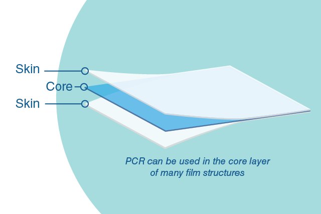 Nova Chem. develops series of PE film structure designs with PCR content