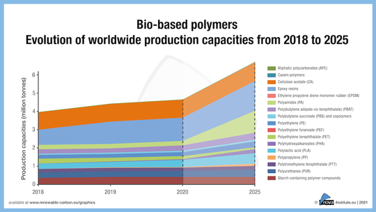 nova-Institute's biopolymers report shows evolution of worldwide production to 2025