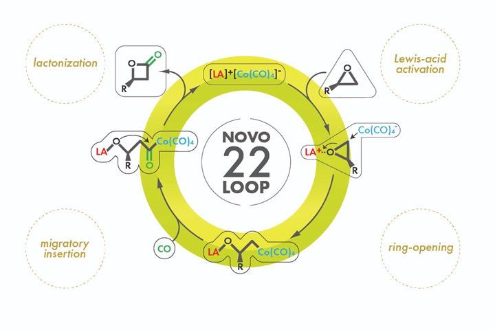 Novomer achieves breakthrough with demonstration of Rinnovo PHA