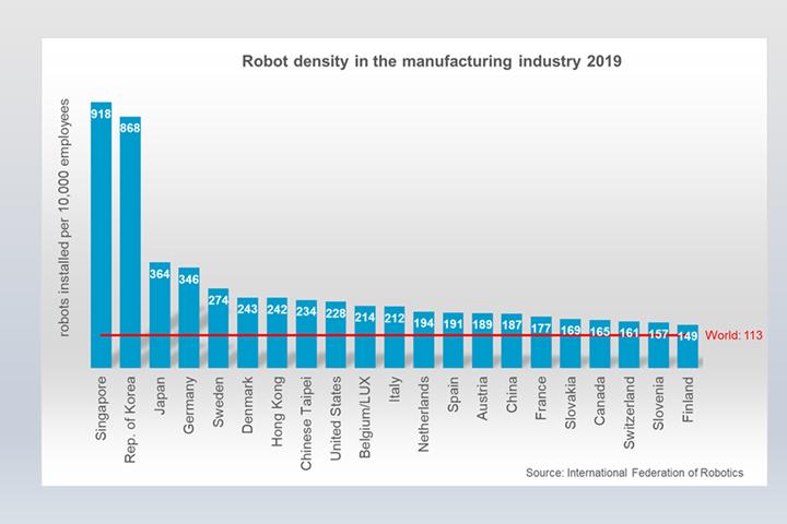 International Federation of Robotics robot density
