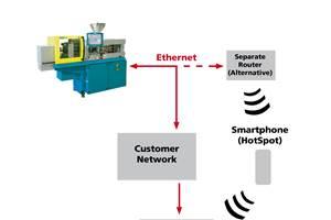 Remote Service Added to Machine Line