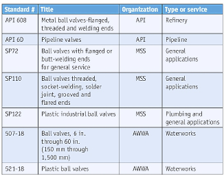 Table 1. Common ball valve standards.
