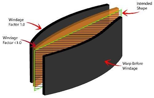 windage diagram