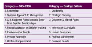 Comparing ISO 9004:2000 with the Baldrige criteria - 2000 shows similar categories.
