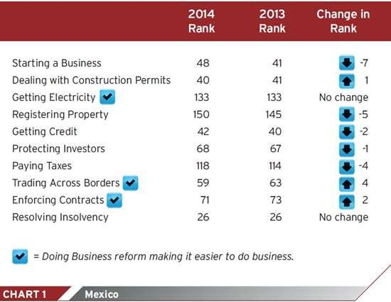 North American plastic industry