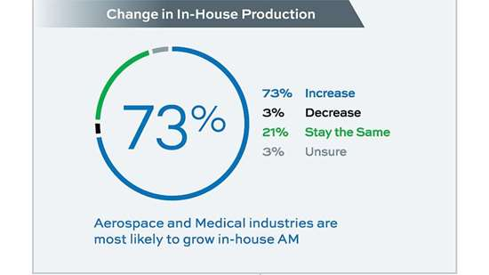 chart showing 73 percent expect increase in in-house AM