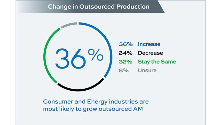 chart showing 36 percent expect increase in outsourced AM