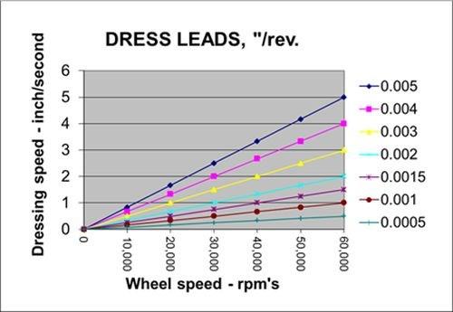 Dress Leads figure
