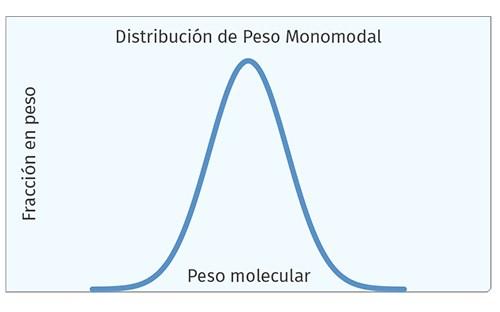 Distribución de Peso Monomodal