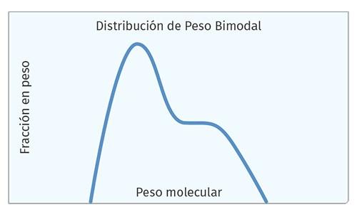Distribución de Peso Bimodal