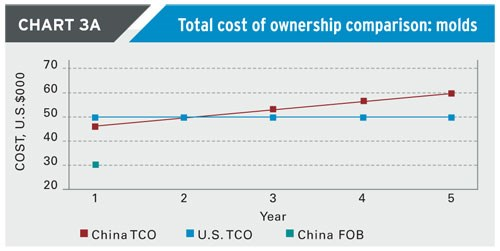 Total cost of ownership - molds