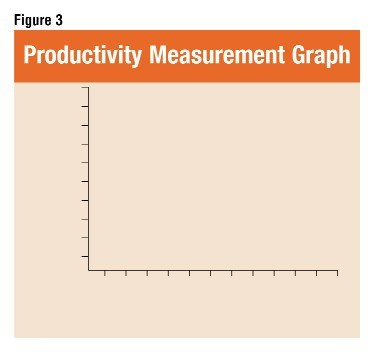 productivity measurement Most of the productivity measures used in industry are partial productivity ratios despite the fact that a number of total productivity measurement methods for business unit level have been presented in the literature, these models are not widely used.
