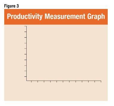 Fig.3: Productivity Measurement Graph