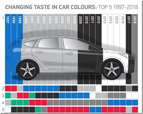 Car Colours in the U.K.