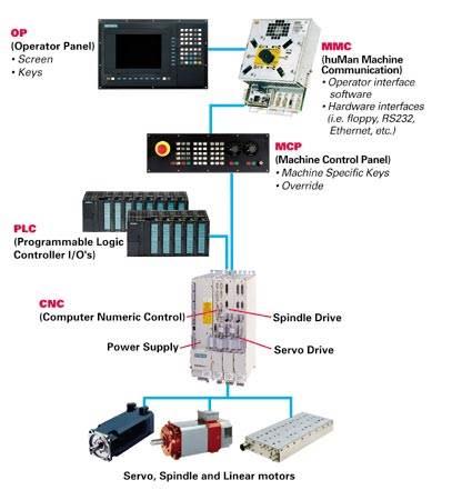 common CNC system design