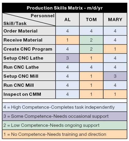 cross training matrix excel template