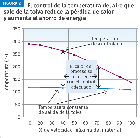 El control de la temperatura del aire que sale de la tolva reduce la pérdida de calor y aumenta el ahorro de energía.
